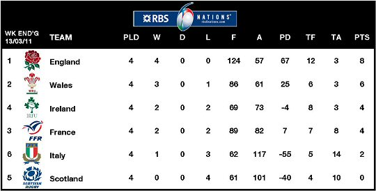 RBS 6 Nations Table Week 4
