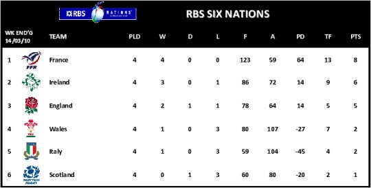 six nations final table telegraph