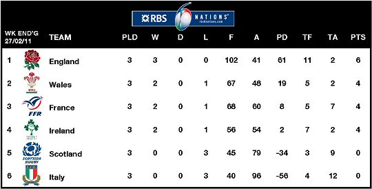 RBS 6 Nations Table Week 3