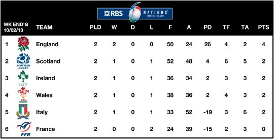 6Ns Table 2013 Week 2