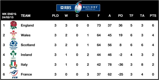 6Ns Table 2013 Week 3