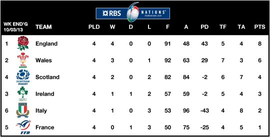 6Ns Table 2013 Week 4