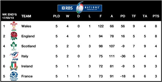 6Ns Table 2013 Week 5