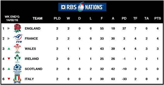 Rbs six nations 2016 rugby union tournament - Rugby 6 nations results table ...