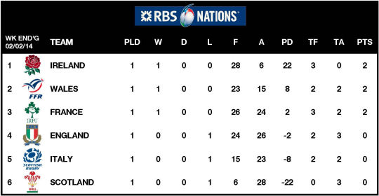 Rbs six nations 2014 rugby union tournament - Rugby six nations results table ...