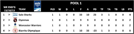 Amlin Challenge Cup Table Round 1 Pool 1