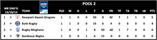 Amlin Challenge Cup Table Round 1 Pool 2