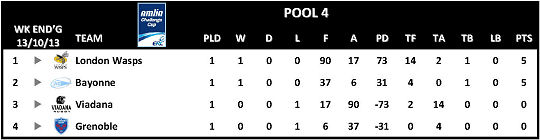 Amlin Challenge Cup Table Round 1 Pool 4