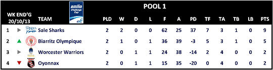 Amlin Challenge Cup Table Round 2 Pool 1