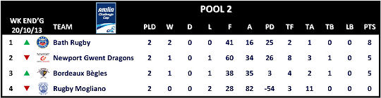 Amlin Challenge Cup Table Round 2 Pool 2