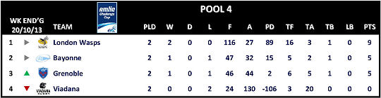 Amlin Challenge Cup Table Round 2 Pool 4