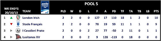Amlin Challenge Cup Table Round 2 Pool 5