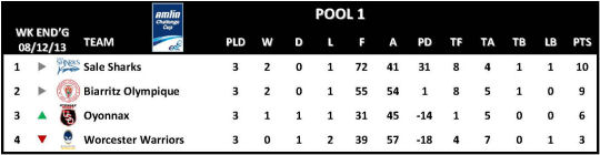 Amlin Challenge Cup Table Round 3 Pool 1