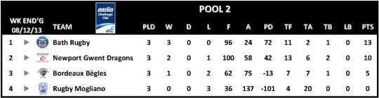 Amlin Challenge Cup Table Round 3 Pool 2
