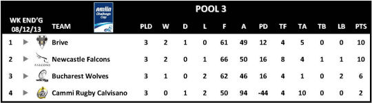 Amlin Challenge Cup Table Round 3 Pool 3