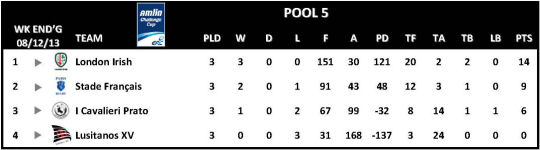 Amlin Challenge Cup Table Round 3 Pool 5