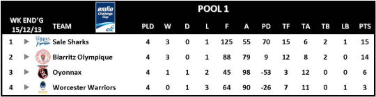 Amlin Challenge Cup Table Round 4 Pool 1