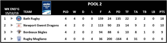 Amlin Challenge Cup Table Round 4 Pool 2