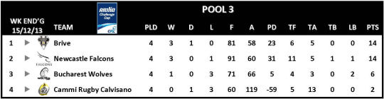 Amlin Challenge Cup Table Round 4 Pool 3