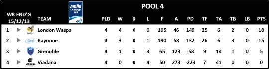 Amlin Challenge Cup Table Round 4 Pool 4