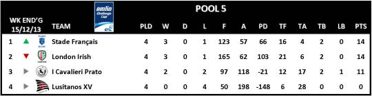 Amlin Challenge Cup Table Round 4 Pool 5