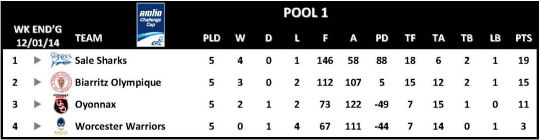 Amlin Challenge Cup Table Round 5 Pool 1