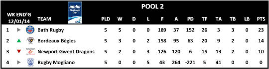 Amlin Challenge Cup Table Round 5 Pool 2