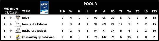 Amlin Challenge Cup Table Round 5 Pool 3
