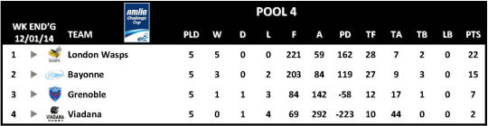 Amlin Challenge Cup Table Round 5 Pool 4