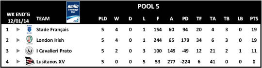 Amlin Challenge Cup Table Round 5 Pool 5