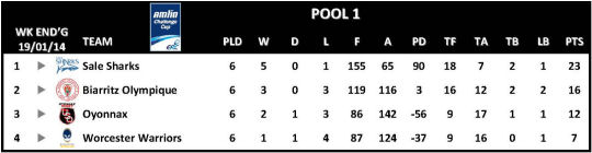 Amlin Challenge Cup Table Round 6 Pool 1