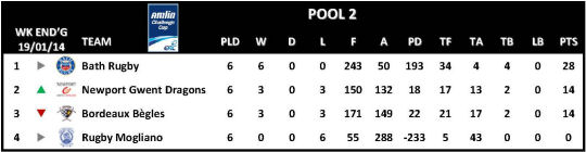 Amlin Challenge Cup Table Round 6 Pool 2