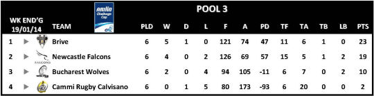 Amlin Challenge Cup Table Round 6 Pool 3