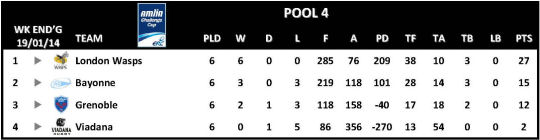 Amlin Challenge Cup Table Round 6 Pool 4