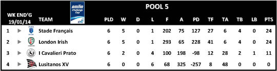 Amlin Challenge Cup Table Round 6 Pool 5