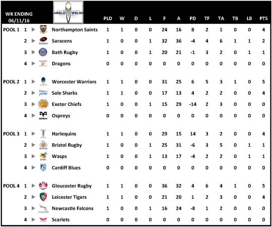 Anglo Welsh Cup Table Week 1