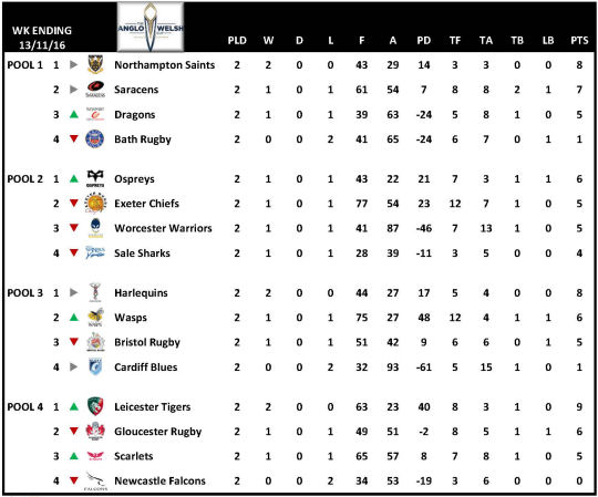 Anglo Welsh Cup Table Week 2