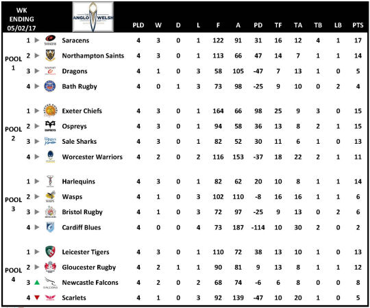 Anglo Welsh Cup Table Week 4