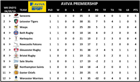 Aviva Premiership Week 1