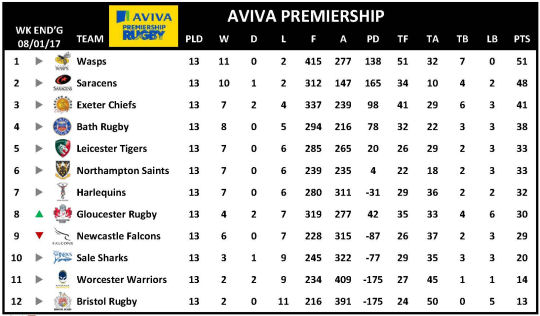 Aviva Premiership Week 13