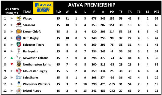 Aviva Premiership Week 15
