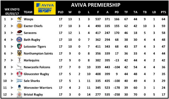 Aviva Premiership Week 17