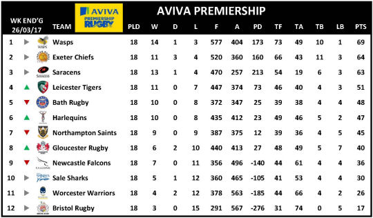 Aviva Premiership Week 18
