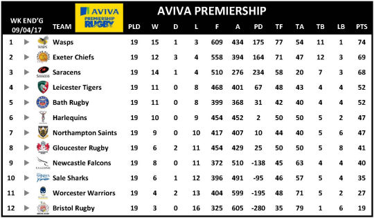 Aviva Premiership Week 19