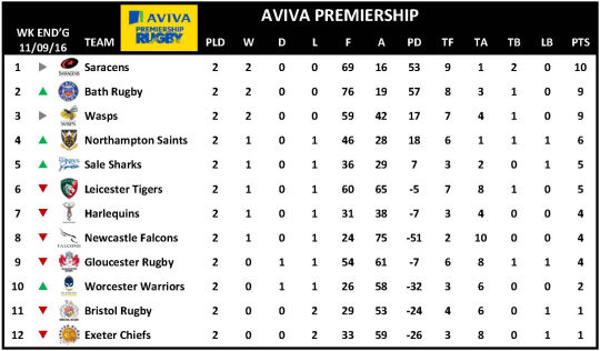 Aviva Premiership Week 2 Table