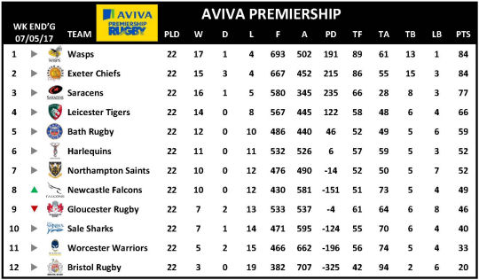 Aviva Premiership Week 22