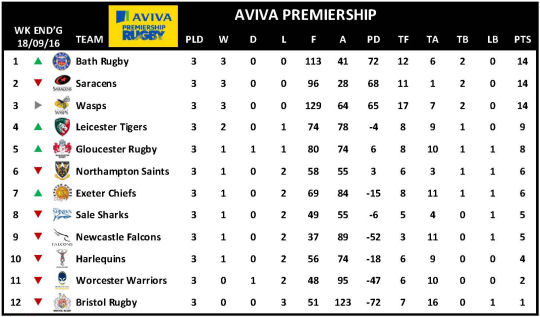 Aviva Premiership Week 3