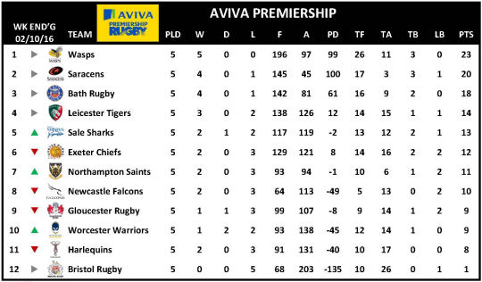 Aviva Premiership Week 5