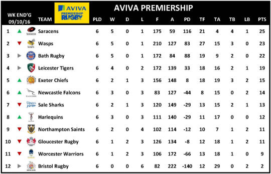 Aviva Premiership Week 6