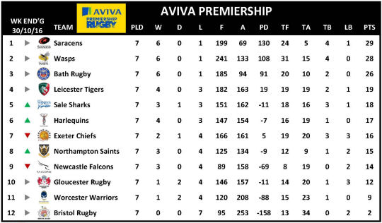 Aviva Premiership Week 7